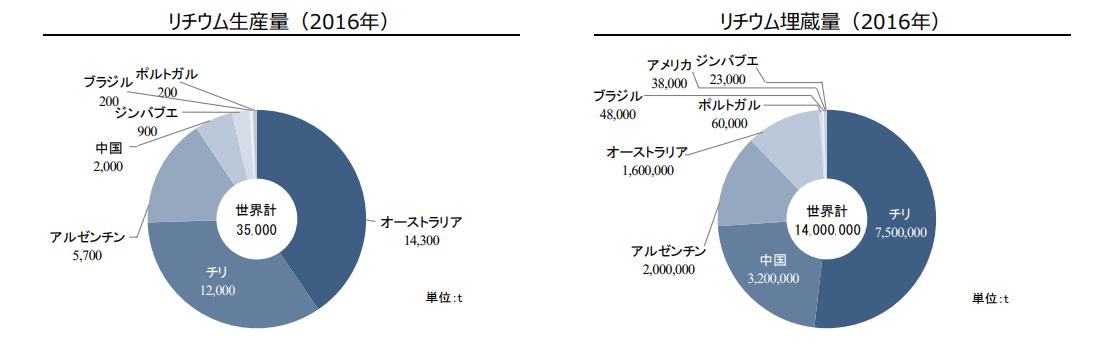 リチウムグラフ