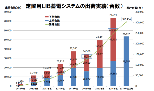JEMA蓄電システム自主統計 2019年度上期結果