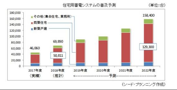 蓄電池の普及予測グラフ