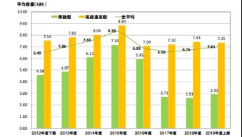 JEMA蓄電システム自主統計 2019年度上半期結果