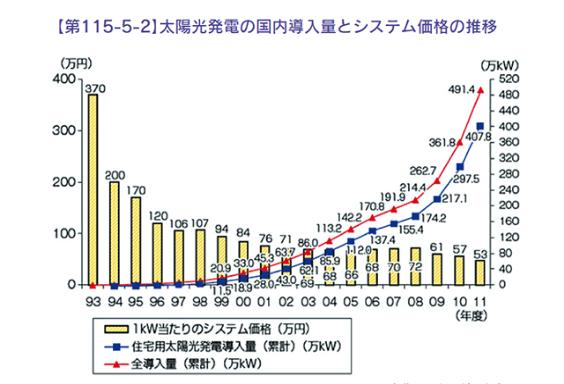 経済産業省 資源エネルギー庁「エネルギー白書」