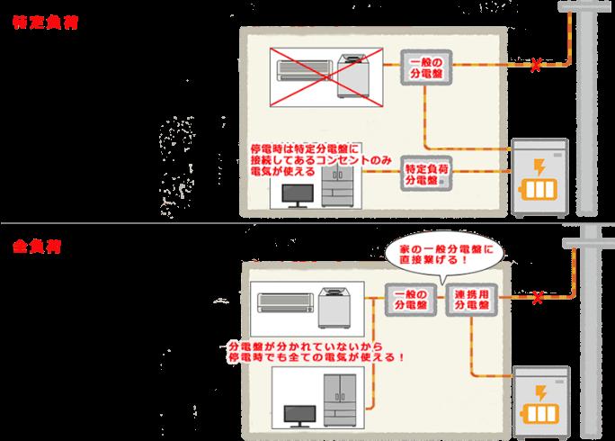 特定負荷と全負荷イメージ図