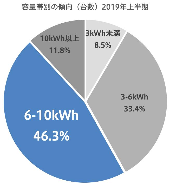 日本電機工業会自主統計