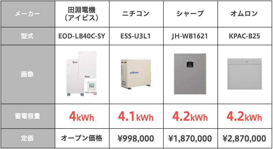 蓄電容量6kWh以下
