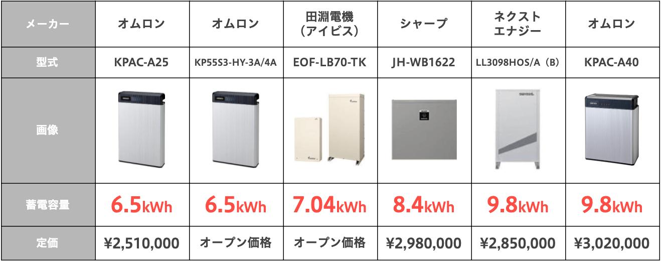 蓄電容量6〜10kWh
