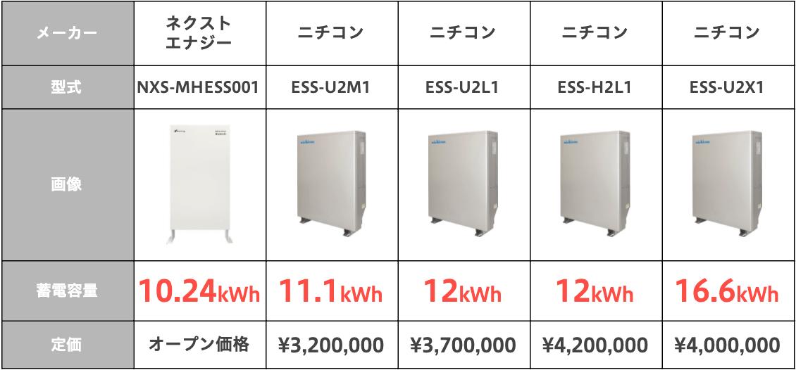 蓄電容量10kWh以上