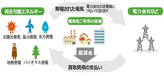 経済産業省 資源エネルギー庁