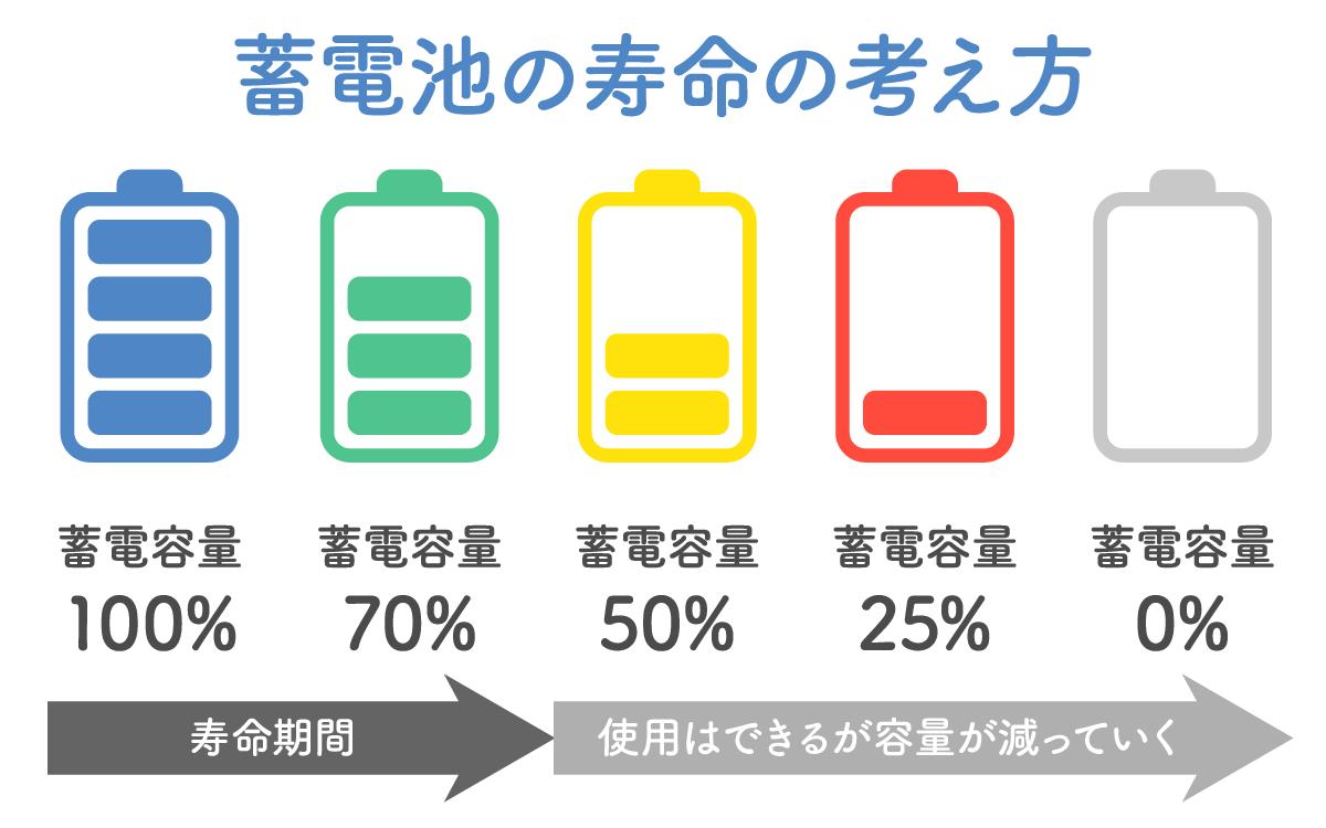 家庭用蓄電池寿命表